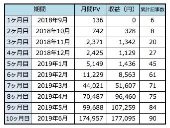 パパブロガーの初心者ブログの詳細データ(収益10万円)