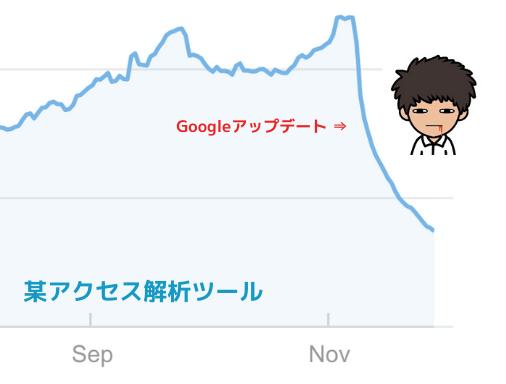 Googleコアアップデートの事例紹介