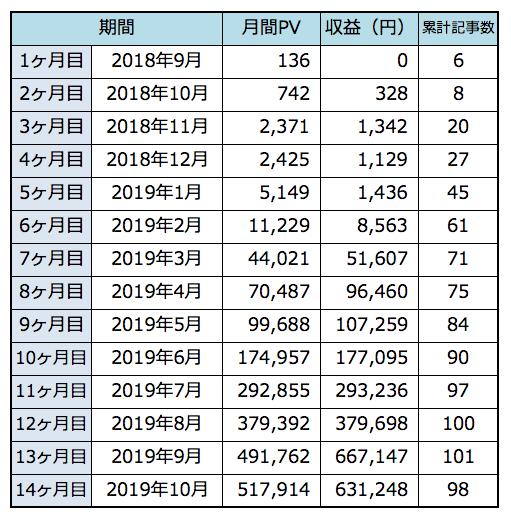 雑記ブログで収益50万円を達成したときのPV数と推移