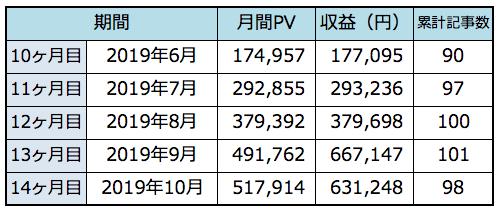 最近のPV数と収益の推移