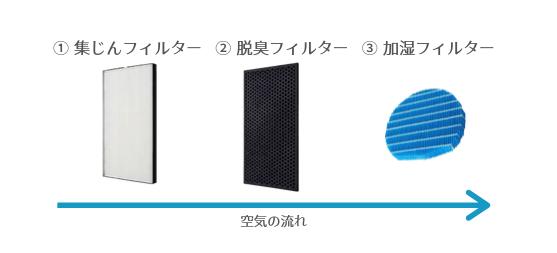 空気清浄機のフィルターの種類