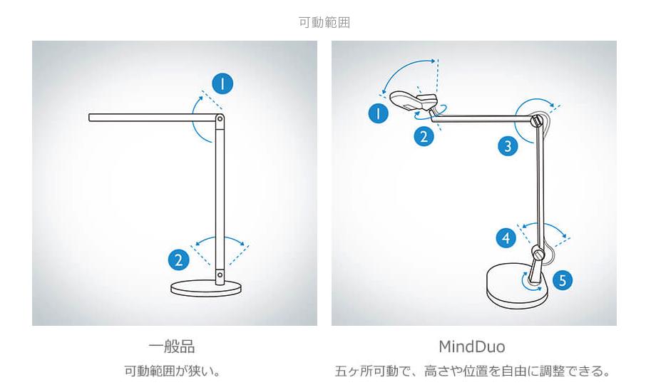 マインドデュオ(MindDuo)の可動範囲