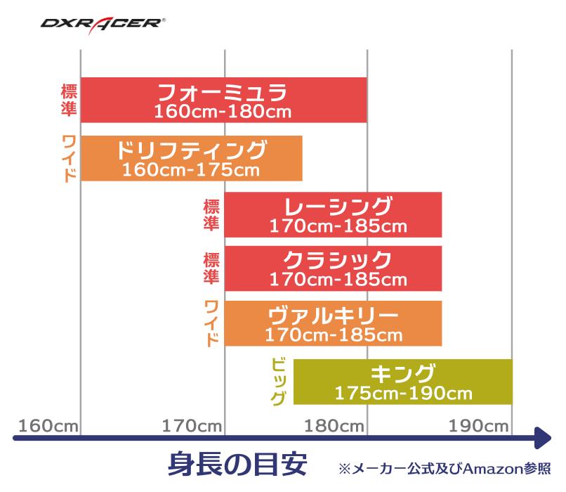 DXRACERゲーミングチェアの推奨身長の表