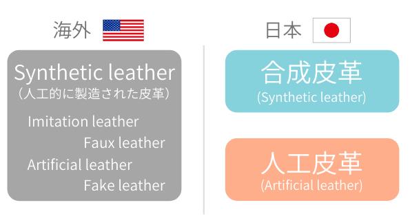 海外のシンセティックレザーと日本の合成合皮と人工合皮の違いを図解