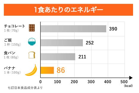 ダイエット向けに低カロリーのバナナ紹介