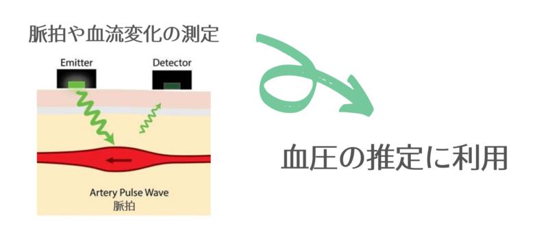 スマートウォッチの血圧測定のメカニズムを図解