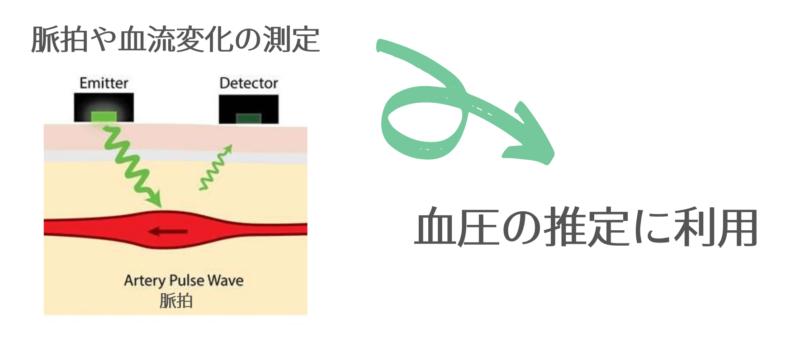 スマートウォッチでの血圧測定のメカニズムの図解