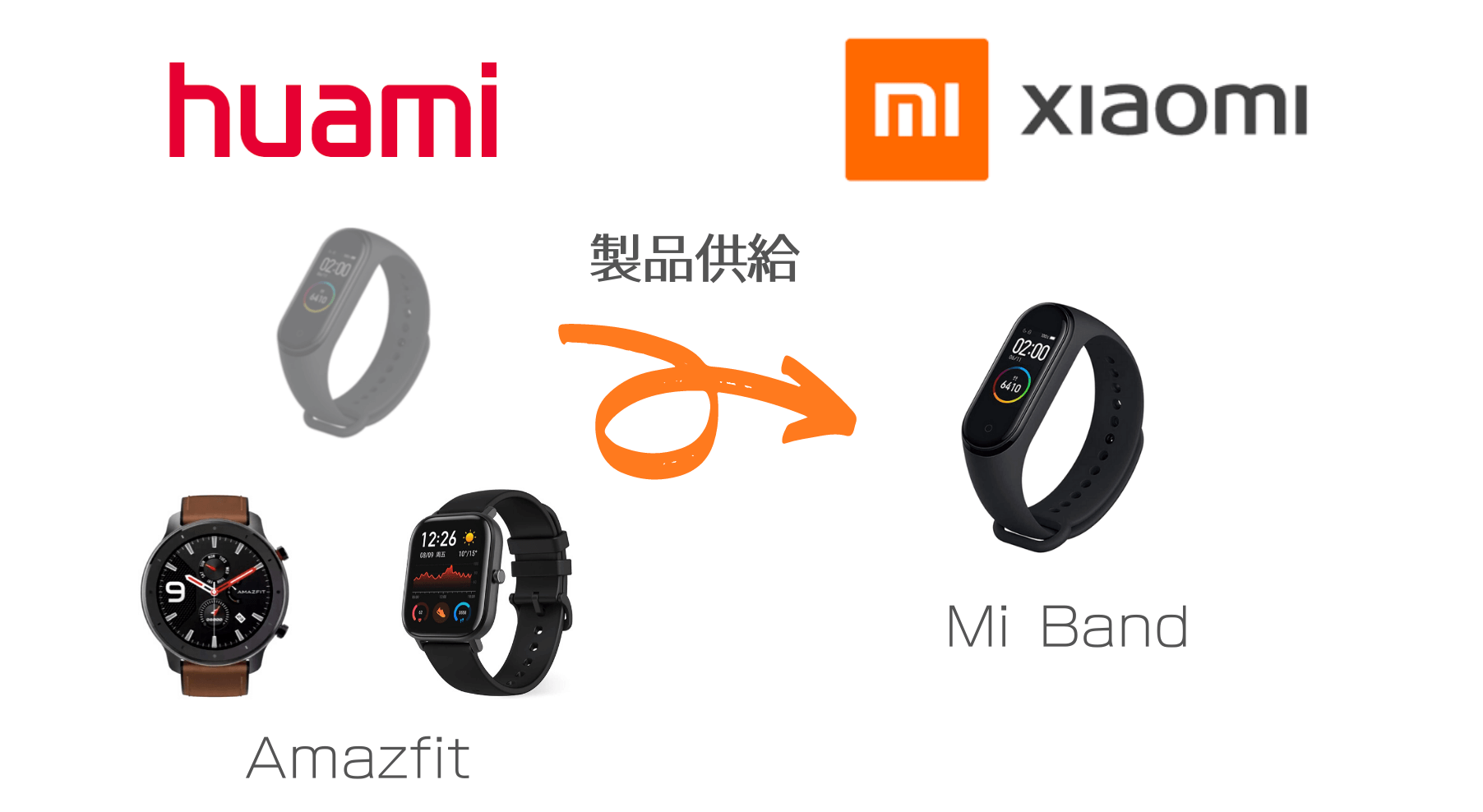 XiaomiとHuamiにおけるMi Bandの関係