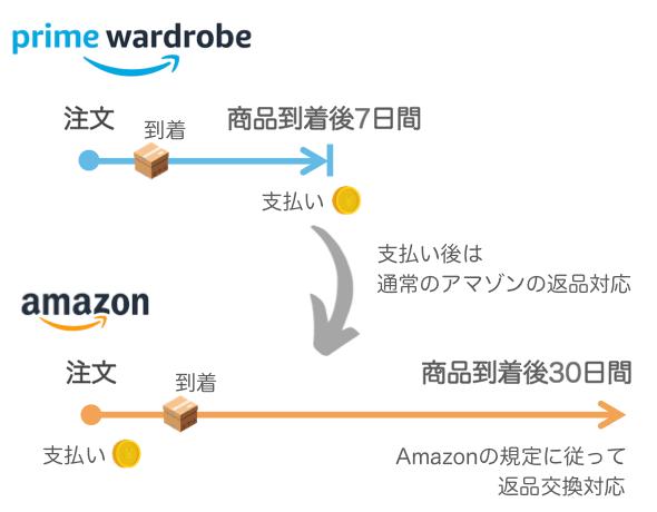 全部返品できるプライムワードローブとアマゾンのスケジュール比較