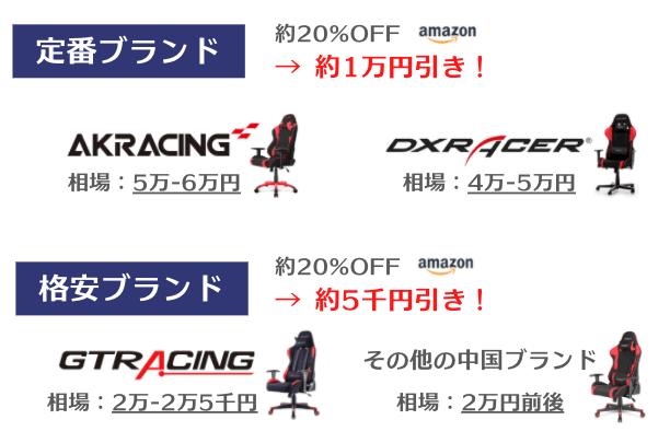 ゲーミングチェアのコスパの高い購入方法