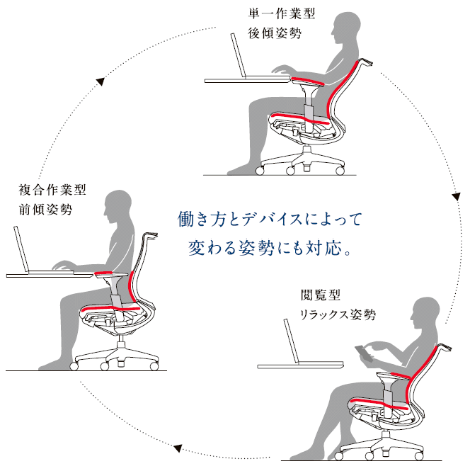 前傾姿勢で座る理由