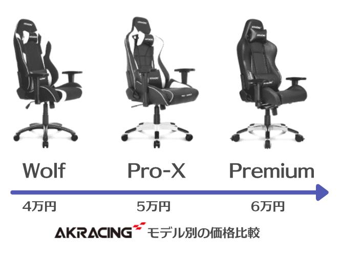 AKRacingの値段比較表