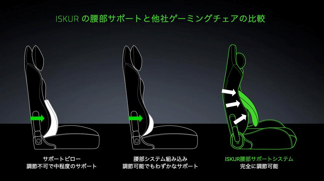 RazerゲーミングチェアのISKUR腰部サポートシステム