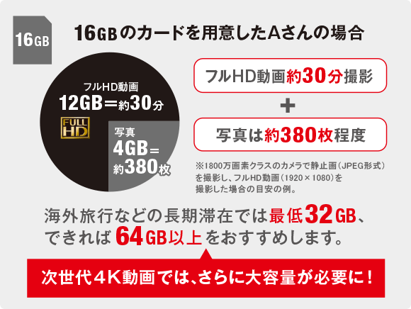 SDカードの写真の目安