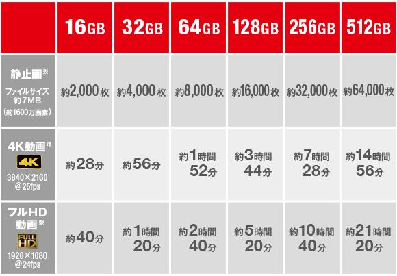SDカードの容量の目安