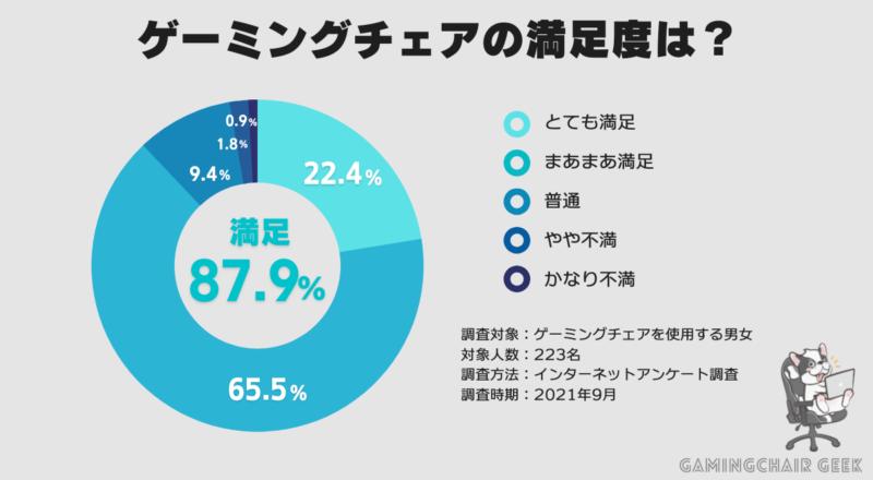 ゲーミングチェアの満足度結果では満足が87.9%