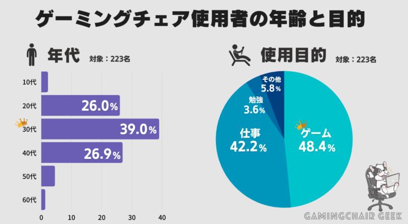 ゲーミングチェア使用者のアンケート調査結果