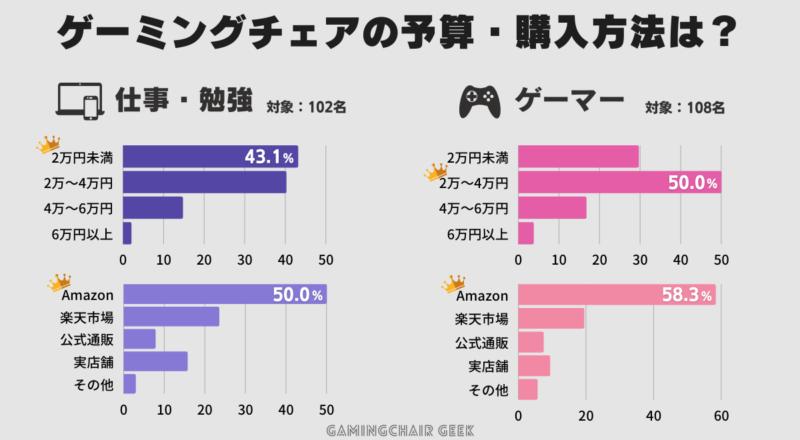 ゲーミングチェアの予算と購入方法では、予算は2万円〜4万円が多く、購入方法はAmazonが50%以上で最多であった